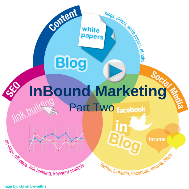 Blog webrevelation in the first post in this series we explained the concept behind inbound marketing and showed why its becoming so prevalent in the digital age fandeluxe Gallery